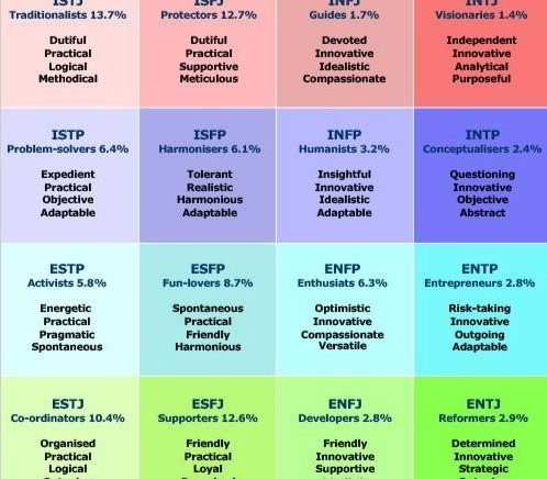 PostGrad Careers Focus: MBTI – What is your personality type
